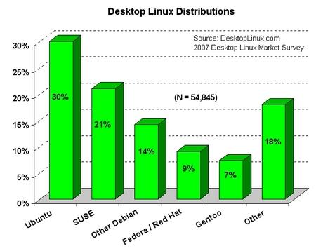 2007-distributions-sm.jpg