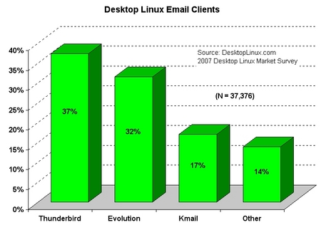 2007-emailclients-sm.jpg